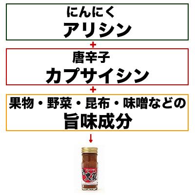 【青森産にんにく100%使用】旨辛大蒜 80g