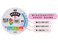 【熱中症対策/管理機器類】環境管理 温・湿度計(TM-2486W)