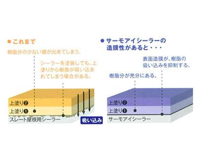 【塗料品/塗装】サーモアイ プライマー 2液形弱溶剤エポキシ樹脂太陽熱高反射(遮熱)さび止め塗料 16kgセット